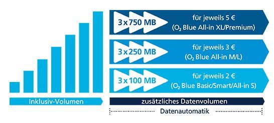 o2: So einfach deaktivierst du die Datenautomatik