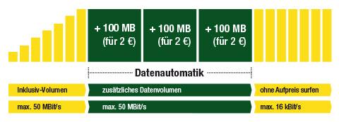 smartmobil-datenautomatik