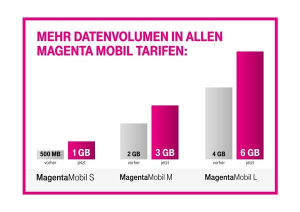 Telekom: Mehr Datenvolumen in allen Magenta Mobil Tarifen – auch für Bestandskunden