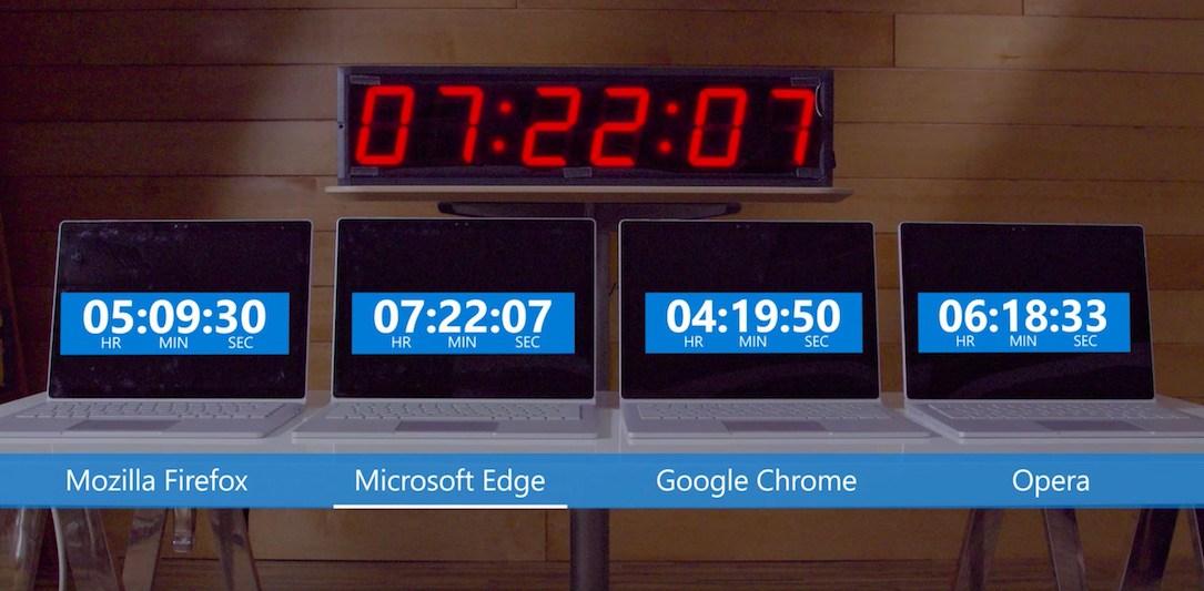 Akkulaufzeit: Mit diesen Browser kannst du am längsten – sagt Microsoft