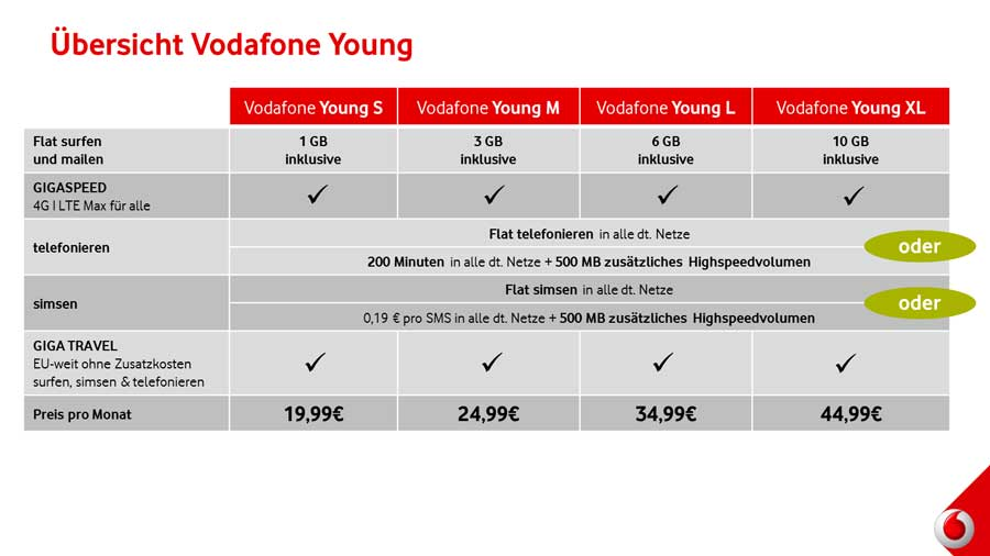 vodafone_young-tarife-dezember-2016